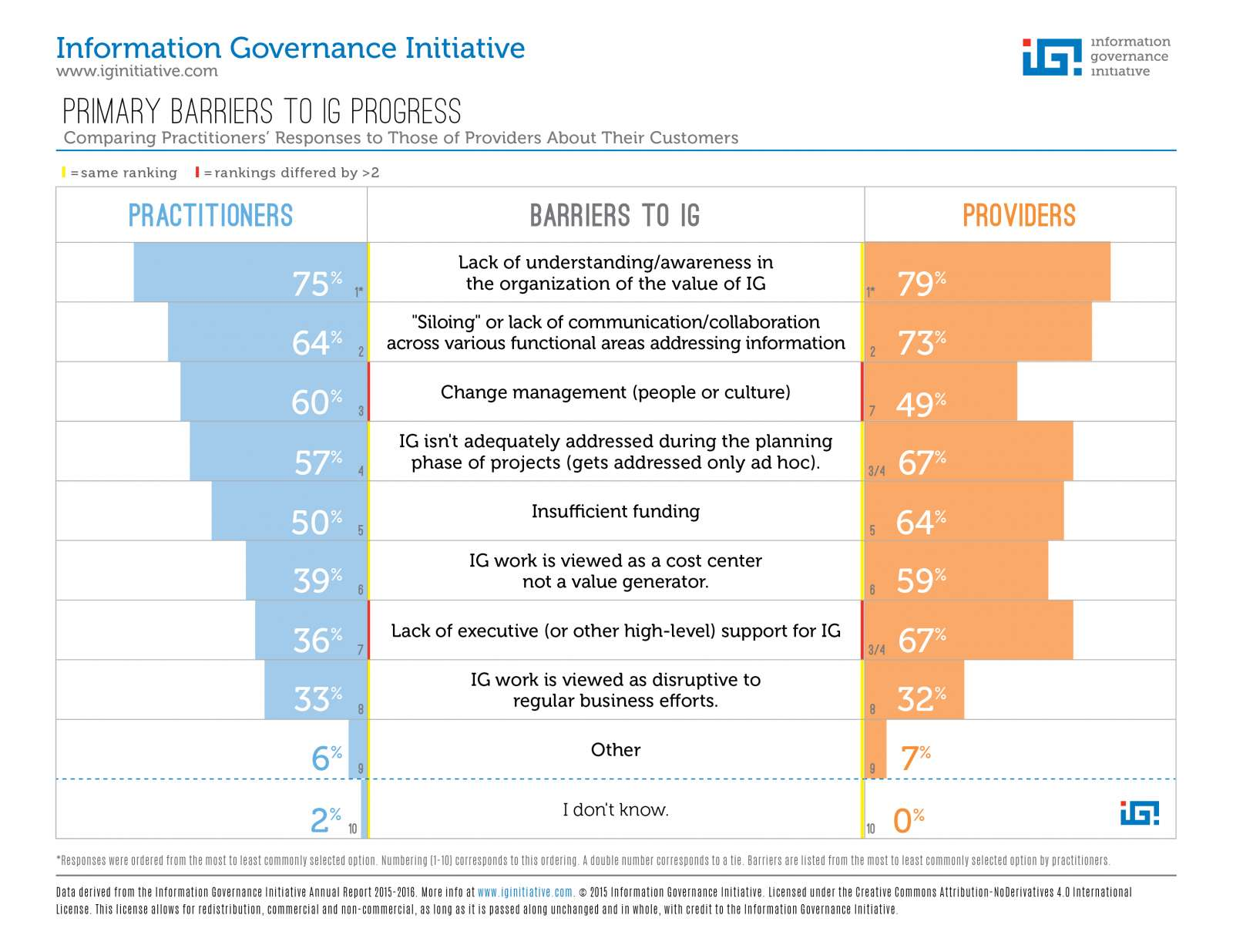 2015 IGI Annual Report Barriers to IG