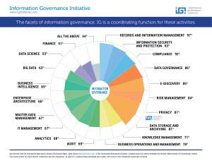 UPDATED Infographic- The Facets of Information Governance (3)